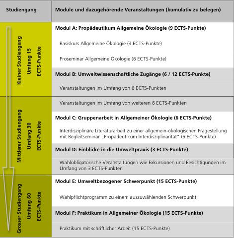 Interfakultäre koordinationsstelle für allgemeine ökologie ikaö
